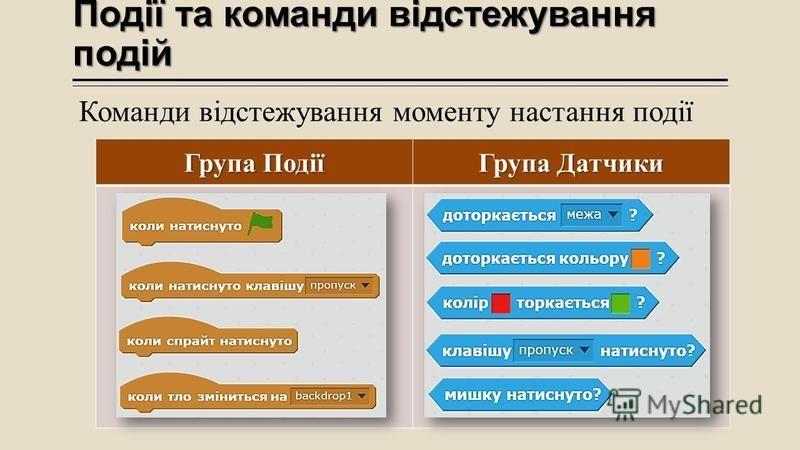 Події та команди відстежування подій Команди відстежування моменту настання події Група Події Група Датчики