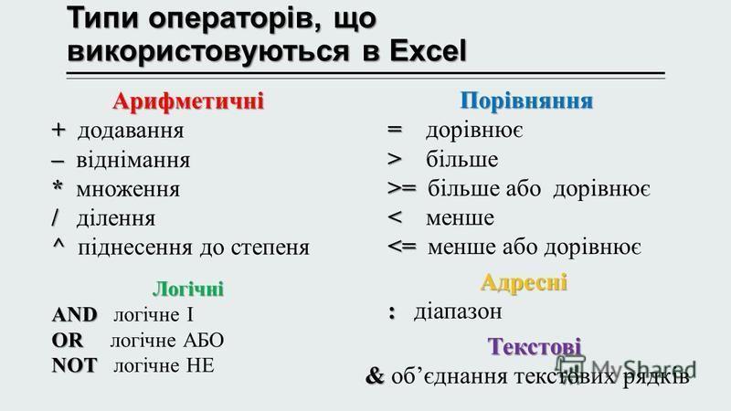 Типи операторів, що використовуються в Excel Арифметичні + + додавання – – віднімання * * множення / / ділення ^ ^ піднесення до степеня Порівняння = = дорівнює > > більше >= >= більше або дорівнює < < менше <= <= менше або дорівнює Логічні AND AND л