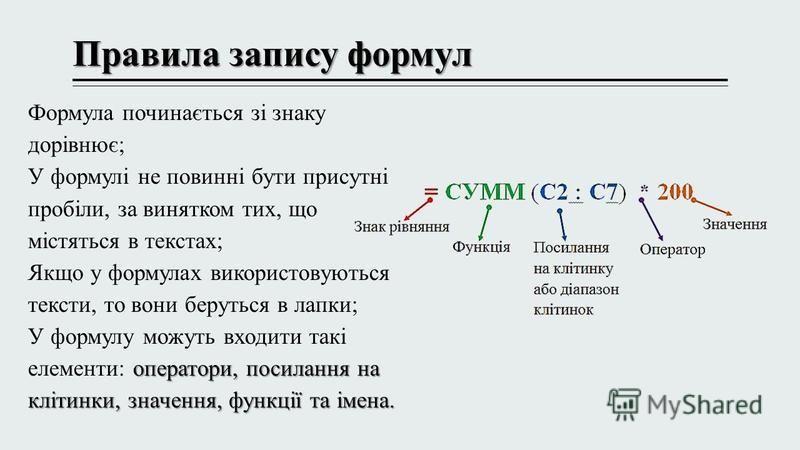 Правила запису формул Формула починається зі знаку дорівнює; У формулі не повинні бути присутні пробіли, за винятком тих, що містяться в текстах; Якщо у формулах використовуються тексти, то вони беруться в лапки; оператори, посилання на клітинки, зна