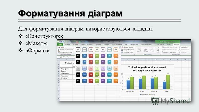 Форматування діаграм Для форматування діаграм використовуються вкладки: «Конструктор»; «Макет»; «Формат»