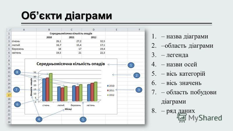 Обєкти діаграми 1.– назва діаграми 2.–область діаграми 3.– легенда 4.– назви осей 5.– вісь категорій 6.– вісь значень 7.– область побудови діаграми 8.– ряд даних