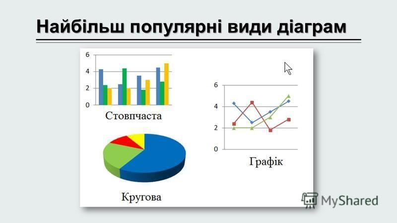 Найбільш популярні види діаграм