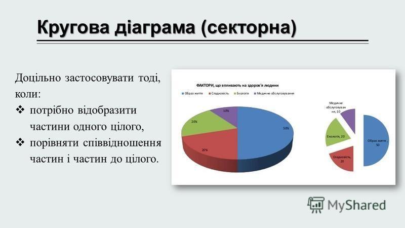 Кругова діаграма (секторна) Доцільно застосовувати тоді, коли: потрібно відобразити частини одного цілого, порівняти співвідношення частин і частин до цілого.