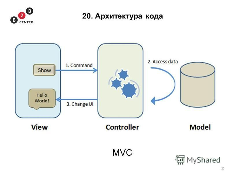 20 20. Архитектура кода MVC