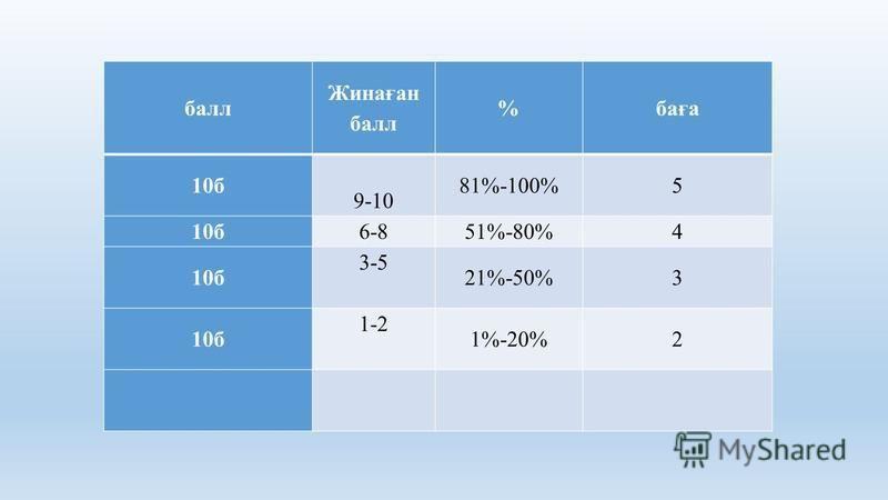 балл Жинаған балл %баға 10б 9-10 81%-100%5 10б6-851%-80%4 10б 3-5 21%-50%3 10б 1-2 1%-20%2