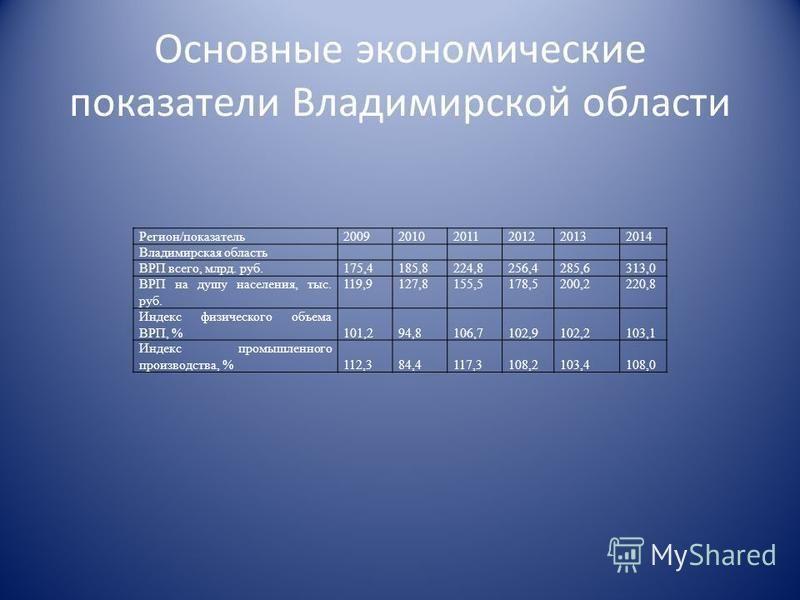 Основные экономические показатели Владимирской области Регион/показатель 200920102011201220132014 Владимирская область ВРП всего, млрд. руб.175,4185,8224,8256,4285,6313,0 ВРП на душу населения, тыс. руб. 119,9127,8155,5178,5200,2220,8 Индекс физическ
