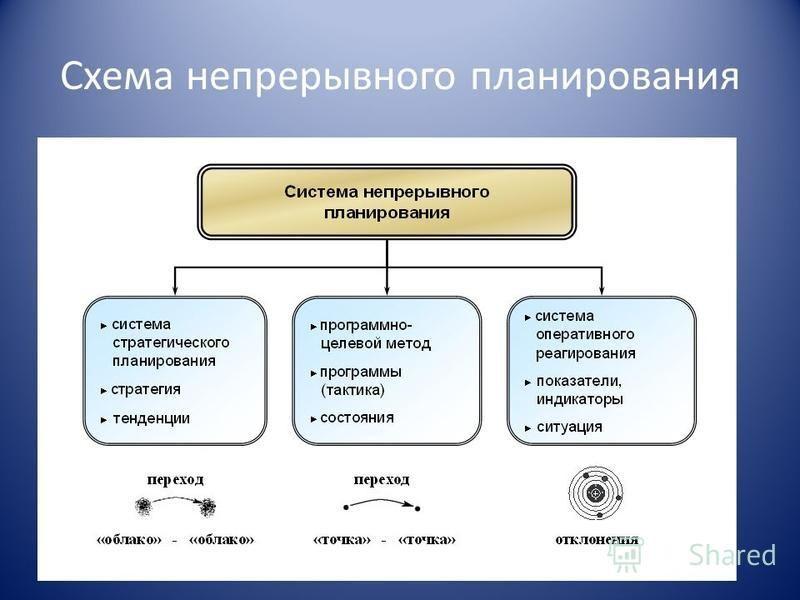 Схема непрерывного планирования