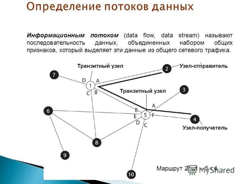 Информационным потоком (data flow, data stream) называют последовательность данных, объединенных набором общих признаков, который выделяет эти данные из общего сетевого трафика. Маршрут 2 – 1 – 5 - 4 Узел-отправитель Узел-получатель Транзитный узел