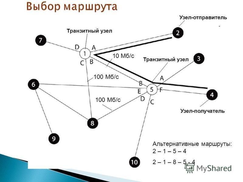 Альтернативные маршруты: 2 – 1 – 5 – 4 2 – 1 – 8 – 5 - 4 Узел-отправитель Узел-получатель Транзитный узел 100 Мб/с 10 Мб/с 100 Мб/с