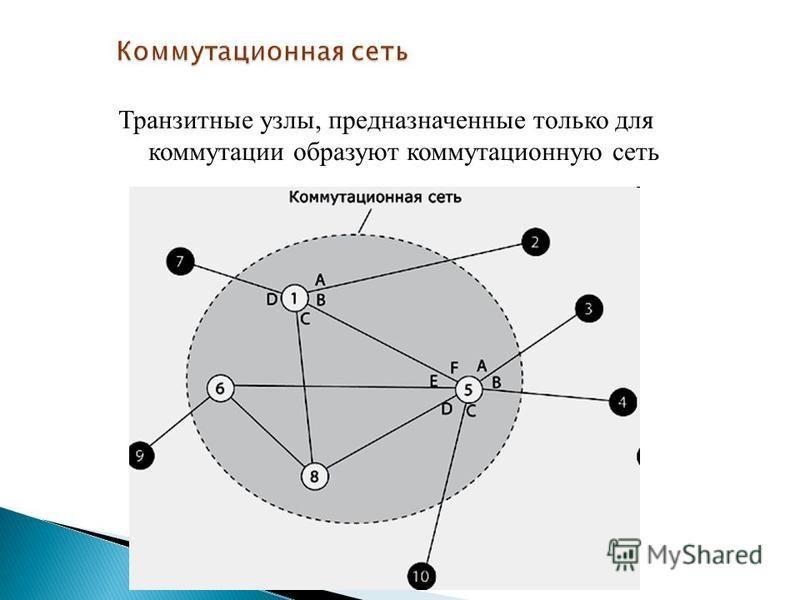 Транзитные узлы, предназначенные только для коммутации образуют коммутационную сеть