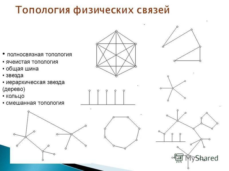 полносвязная топология ячеистая топология общая шина звезда иерархическая звезда (дерево) кольцо смешанная топология