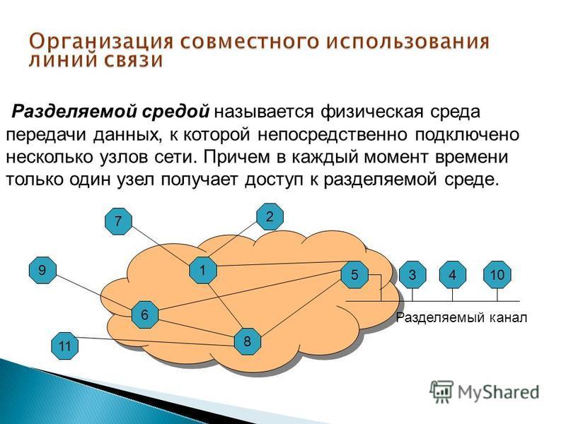 Разделяемой средой называется физическая среда передачи данных, к которой непосредственно подключено несколько узлов сети. Причем в каждый момент времени только один узел получает доступ к разделяемой среде. 9 11 6 2 7 1 8 53410 Разделяемый канал