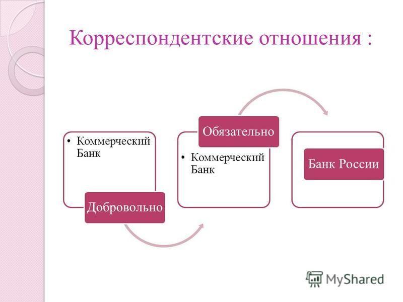Корреспондентские отношения : Коммерческий Банк Добровольно Коммерческий Банк Обязательно Банк России