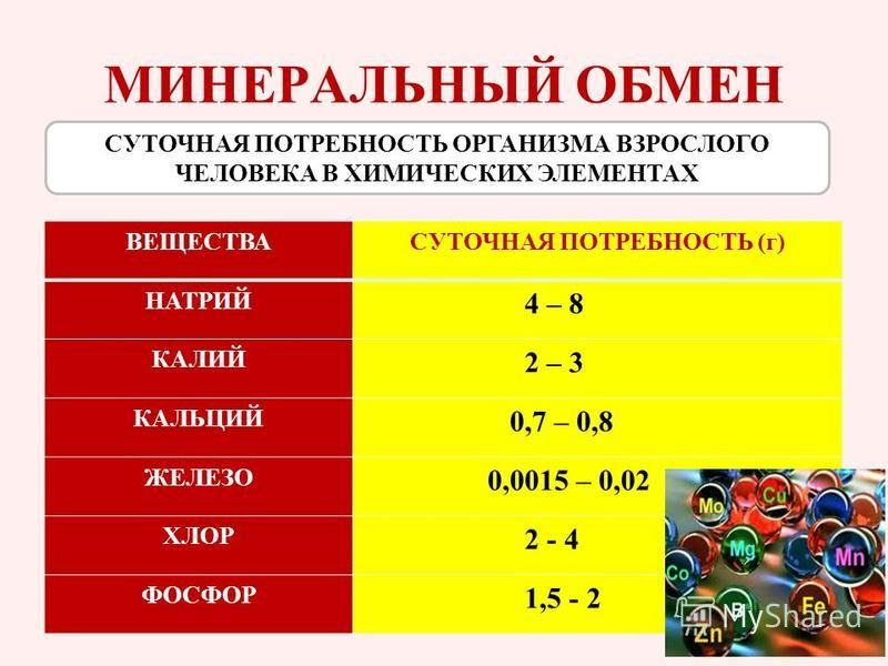МИНЕРАЛЬНЫЙ ОБМЕН ВЕЩЕСТВАСУТОЧНАЯ ПОТРЕБНОСТЬ (г) НАТРИЙ 4 – 8 КАЛИЙ 2 – 3 КАЛЬЦИЙ 0,7 – 0,8 ЖЕЛЕЗО 0,0015 – 0,02 ХЛОР 2 - 4 ФОСФОР 1,5 - 2 СУТОЧНАЯ ПОТРЕБНОСТЬ ОРГАНИЗМА ВЗРОСЛОГО ЧЕЛОВЕКА В ХИМИЧЕСКИХ ЭЛЕМЕНТАХ