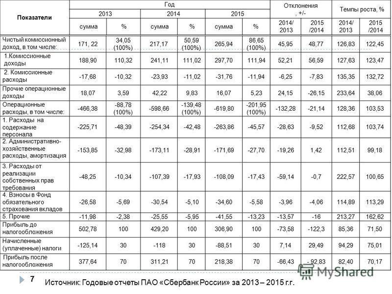 Чистый комиссионный доход, в том числе: 171, 22 34,05 (100%) 217,17 50,59 (100%) 265,94 86,65 (100%) 45,9548,77126,83122,45 1. Комиссионные доходы 188,90110,32241,11111,02297,70111,9452,2156,59127,63123,47 2. Комиссионные расходы -17,68-10,32-23,93-1