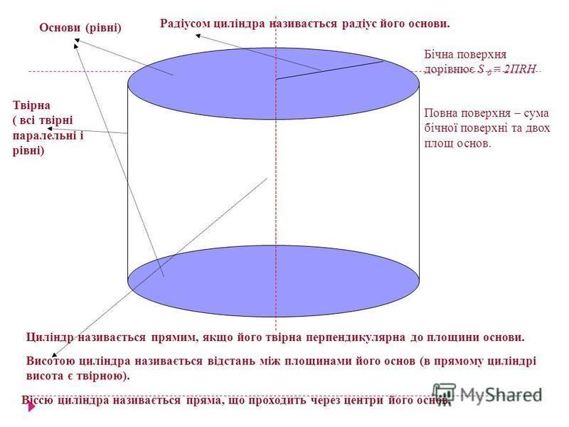 Основи (рівні) Твірна ( всі твірні паралельні і рівні) Циліндр називається прямим, якщо його твірна перпендикулярна до площини основи. Радіусом циліндра називається радіус його основи. Висотою циліндра називається відстань між площинами його основ (в