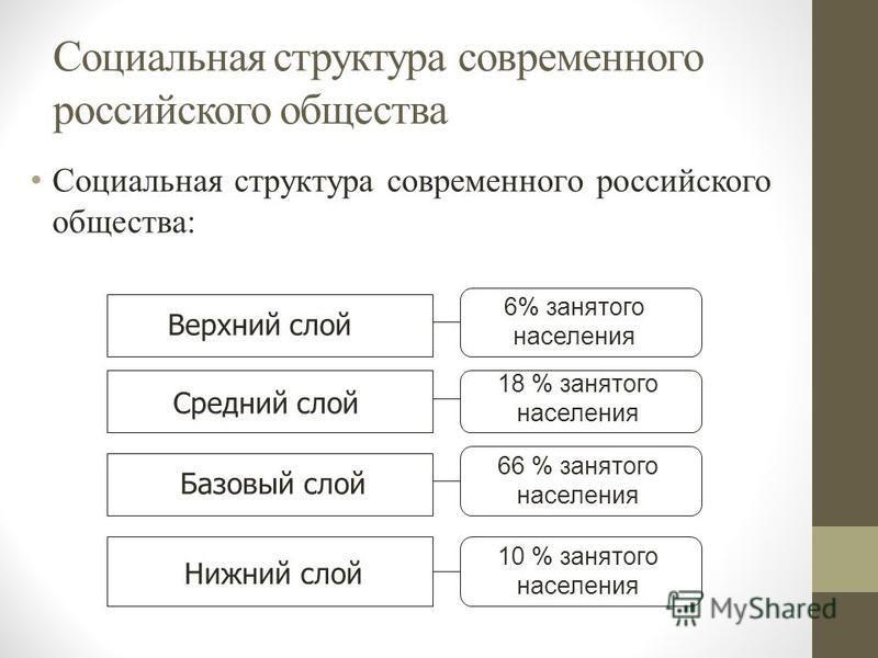 Социальная структура современного российского общества Социальная структура современного российского общества: Верхний слой Средний слой Базовый слой Нижний слой 6% занятого населения 18 % занятого населения 66 % занятого населения 10 % занятого насе