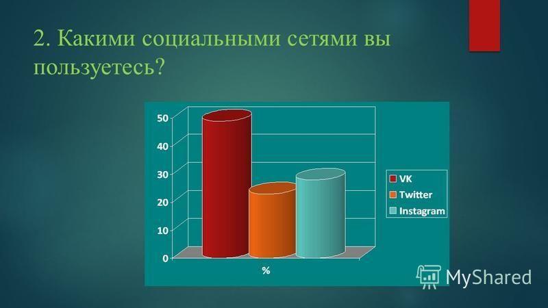 2. Какими социальными сетями вы пользуетесь?