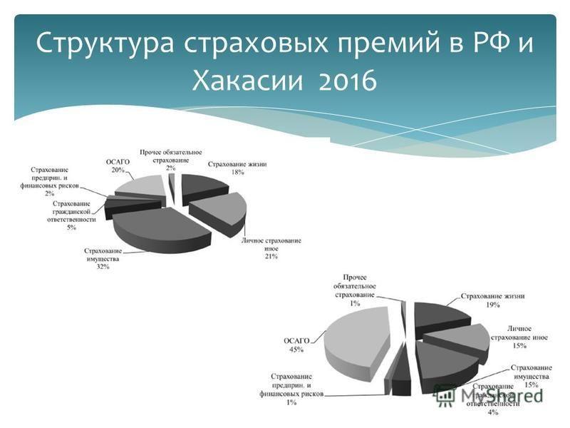 Структура страховых премий в РФ и Хакасии 2016