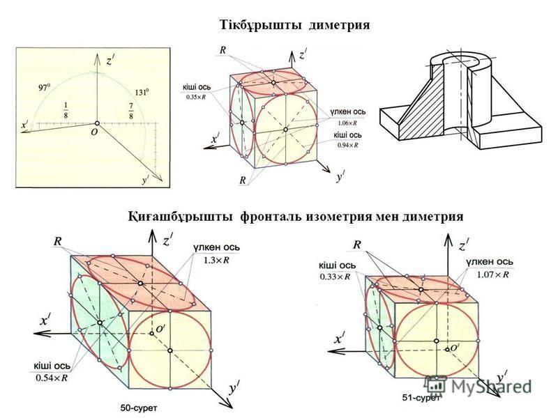 Тікбұрышты диметрия Қиғашбұрышты фронталь изометрия мен диметрия