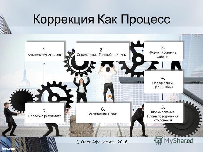 Коррекция Как Процесс © Олег Афанасьев, 201646 1. Отклонение от плана 1. Отклонение от плана 2. Определение Главной причины 2. Определение Главной причины 3. Формулирование Задачи 3. Формулирование Задачи 4. Определение Цели-SMART 4. Определение Цели