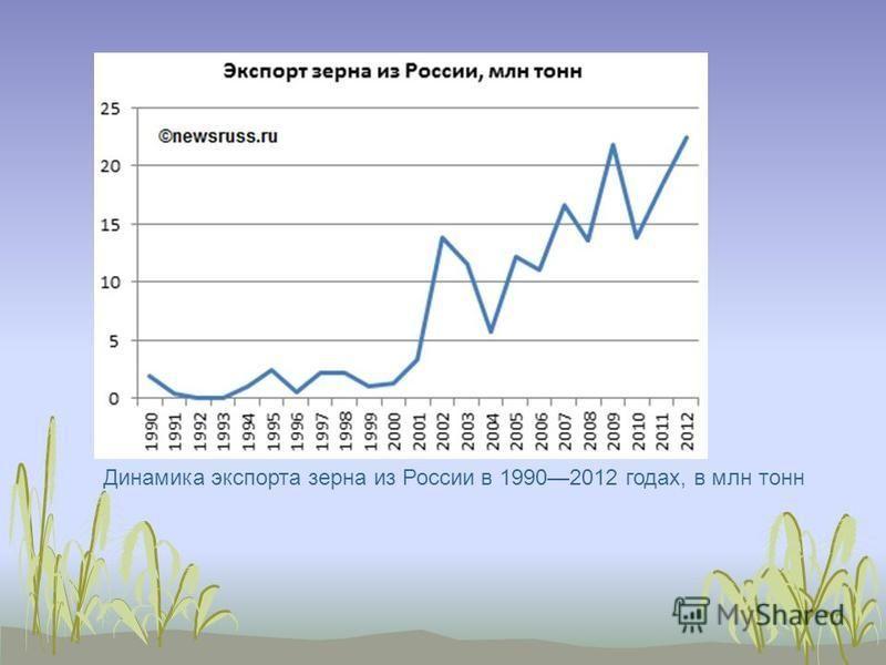 Динамика экспорта зерна из России в 19902012 годах, в млн тонн