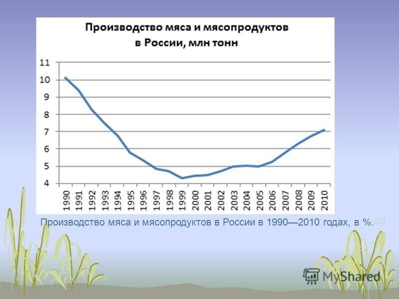 Производство мяса и мясопродуктов в России в 19902010 годах, в %. [17] [17]