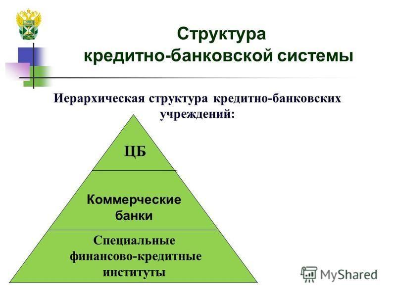 Структура кредитно-банковской системы Иерархическая структура кредитно-банковских учреждений: ЦБ Коммерческие банки Специальные финансово-кредитные институты