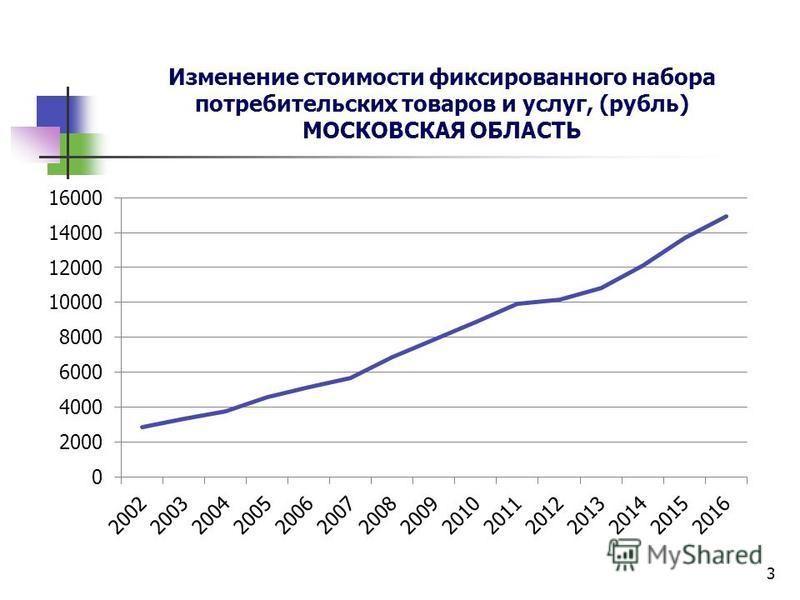 Изменение стоимости фиксированного набора потребительских товаров и услуг, (рубль) МОСКОВСКАЯ ОБЛАСТЬ 3