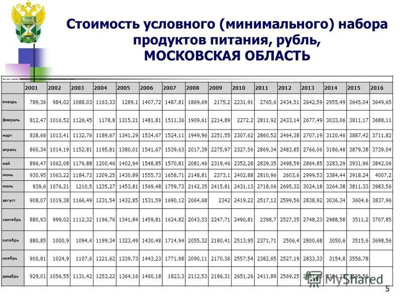 Стоимость условного (минимального) набора продуктов питания, рубль, МОСКОВСКАЯ ОБЛАСТЬ 5 Стоимость условного (минимального) набора продуктов питания, рубль,Московская область 2001200220032004200520062007200820092010201120122013201420152016 январь 789