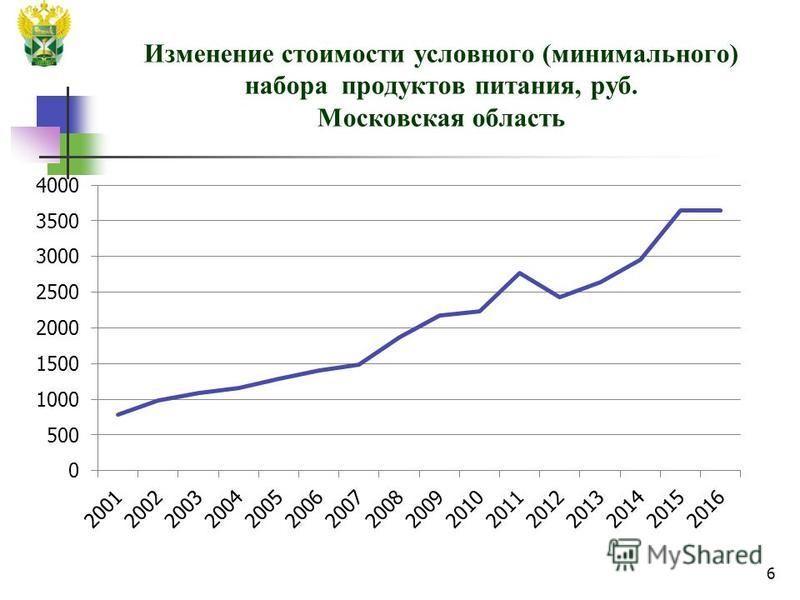 Изменение стоимости условного (минимального) набора продуктов питания, руб. Московская область 6