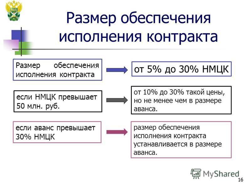 Размер обеспечения исполнения контракта 16 размер обеспечения исполнения контракта устанавливается в размере аванса. Размер обеспечения исполнения контракта от 5% до 30% НМЦК если НМЦК превышает 50 млн. руб. от 10% до 30% такой цены, но не менее чем