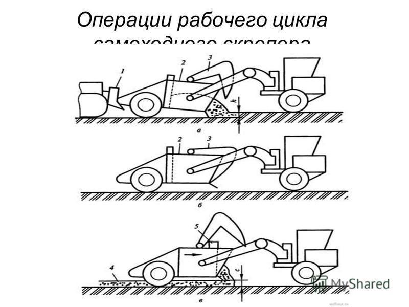 Операции рабочего цикла самоходного скрепера