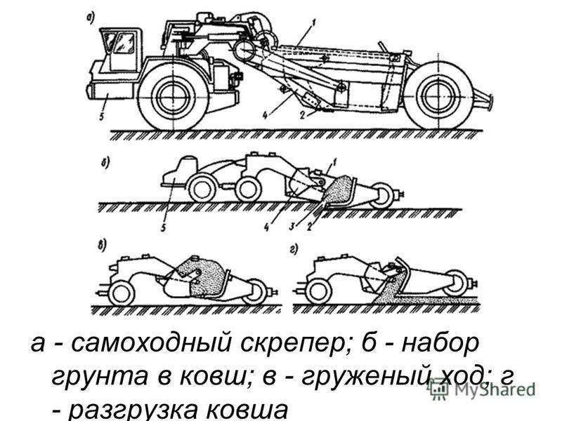 а - самоходный скрепер; б - набор грунта в ковш; в - груженый ход; г - разгрузка ковша
