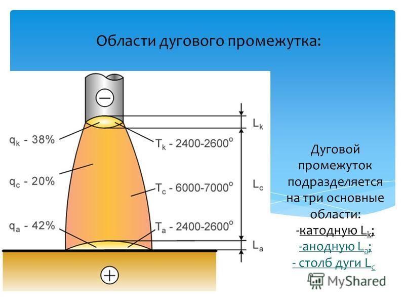 Области дугового промежутка: Дуговой промежуток подразделяется на три основные области: -катодную L k ; -анодную L a ; - столб дуги L c.