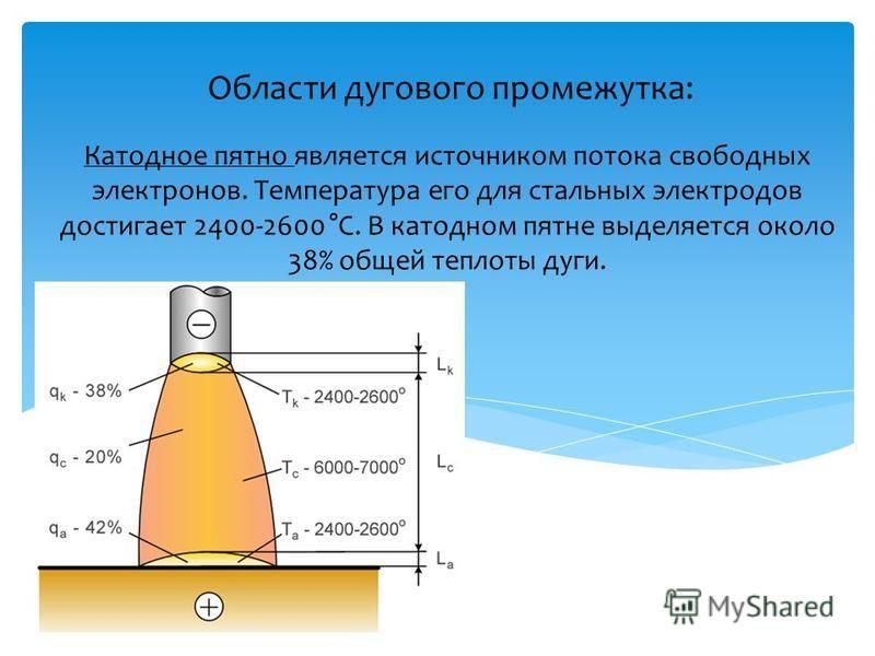 Области дугового промежутка: Катодное пятно является источником потока свободных электронов. Температура его для стальных электродов достигает 2400-2600 °С. В катодном пятне выделяется около 38% общей теплоты дуги.