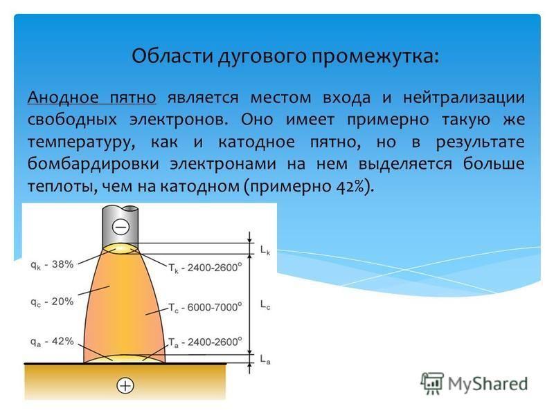 Области дугового промежутка: Анодное пятно является местом входа и нейтрализации свободных электронов. Оно имеет примерно такую же температуру, как и катодное пятно, но в результате бомбардировки электронами на нем выделяется больше теплоты, чем на к