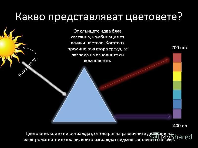 Какво представляват цветовете? 700 nm 400 nm Цветовете, които ни обграждат, отговарят на различните дължини на електромагнитните вълни, които изграждат видмия светлинен спектър. Натиснете тук От слънцето идва бяла светлина, комбинация от всички цвето