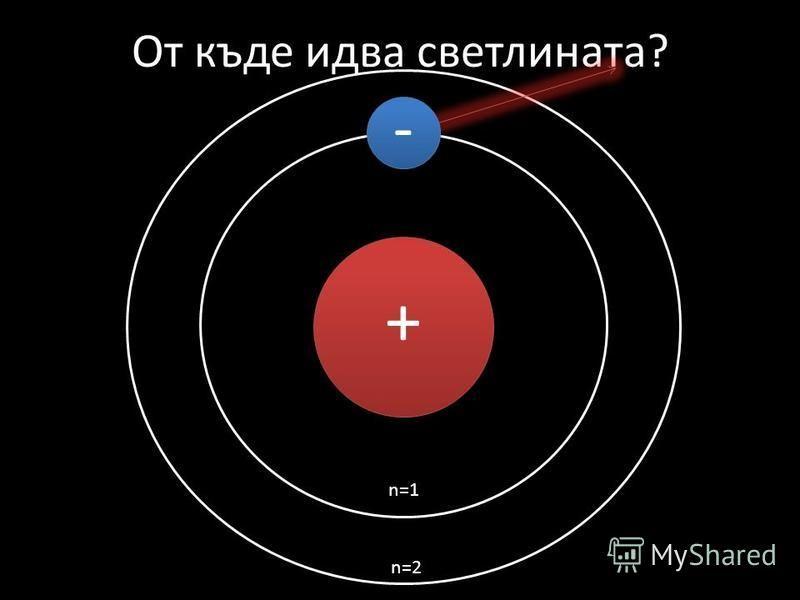 От къде идва светлината? + n=1 n=2 -