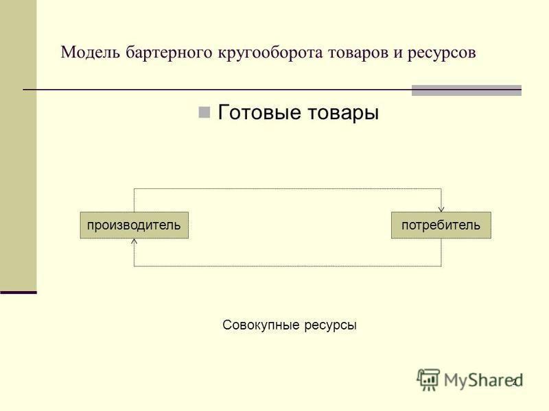 Модель бартерного кругооборота товаров и ресурсов Готовые товары 2 производитель потребитель Совокупные ресурсы
