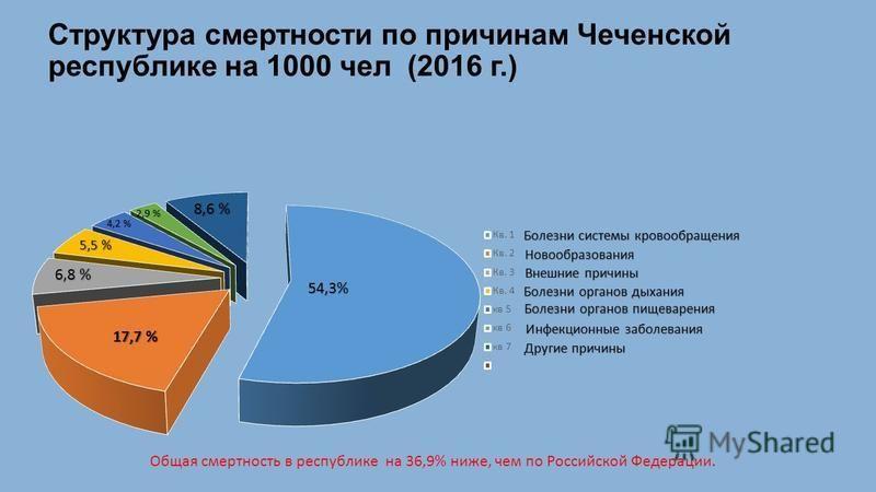 Структура смертности по причинам Чеченской республике на 1000 чел (2016 г.) Болезни системы кровообращения Болезни системы кровообращения Новообразования Внешние причины Болезни органов дыхания Болезни органов пищеварения Инфекционные заболевания 6,8