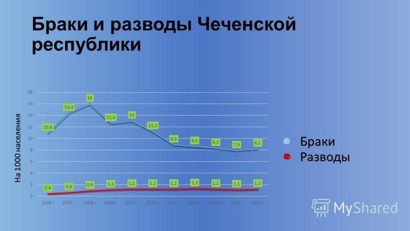 Браки и разводы Чеченской республики На 1000 населения Браки Разводы