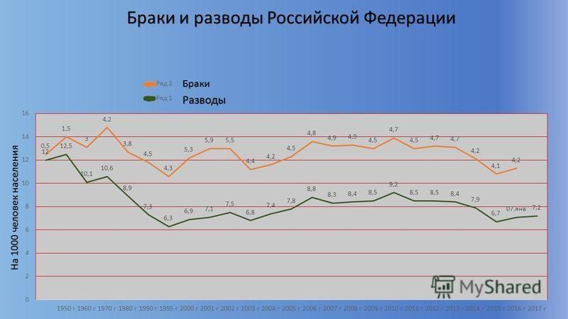 Браки и разводы Российской Федерации Браки