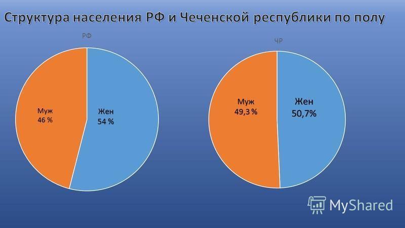 Муж 46 % Жен 54 % Жен 50,7%