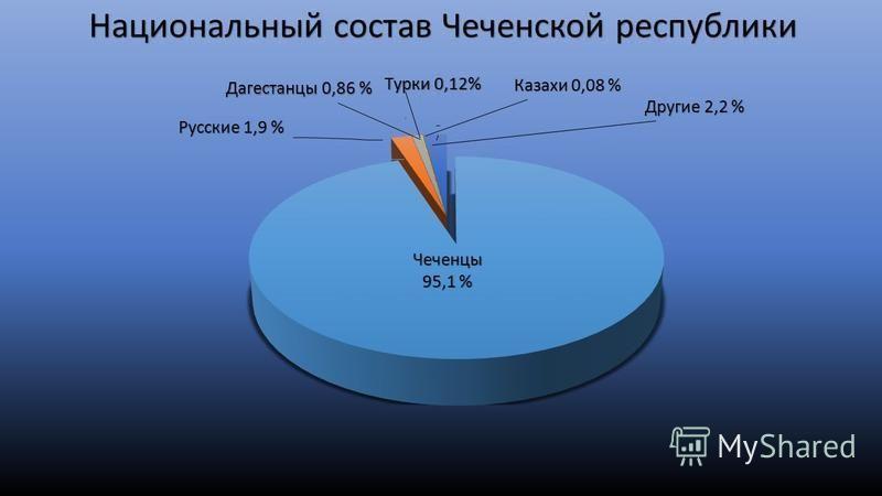Национальный состав Чеченской республики Дагестанцы 0,86 % Казахи 0,08 % Другие 2,2 %
