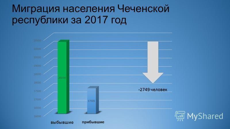 Миграция населения Чеченской республики за 2017 год прибывшие выбывшие
