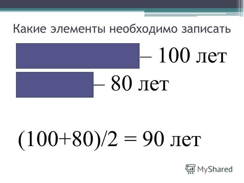 Какие элементы необходимо записать Фундамент – 100 лет Стены – 80 лет (100+80)/2 = 90 лет