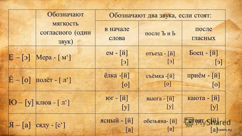 Обозначают мягкость согласного (один звук) Обозначают два звука, если стоят: в начале слова после Ъ и Ь после гласных Е – [э] Мера - [ м] ем - [й] [э] отъезд - [й] [э] Боец - [й] [э] Ё – [о] полёт - [ л] ёлка -[й] [о] съёмка -[й] [о] приём - [й] [о]