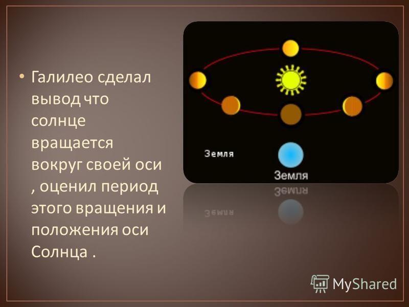 Галилео сделал вывод что солнце вращается вокруг своей оси, оценил период этого вращения и положения оси Солнца.
