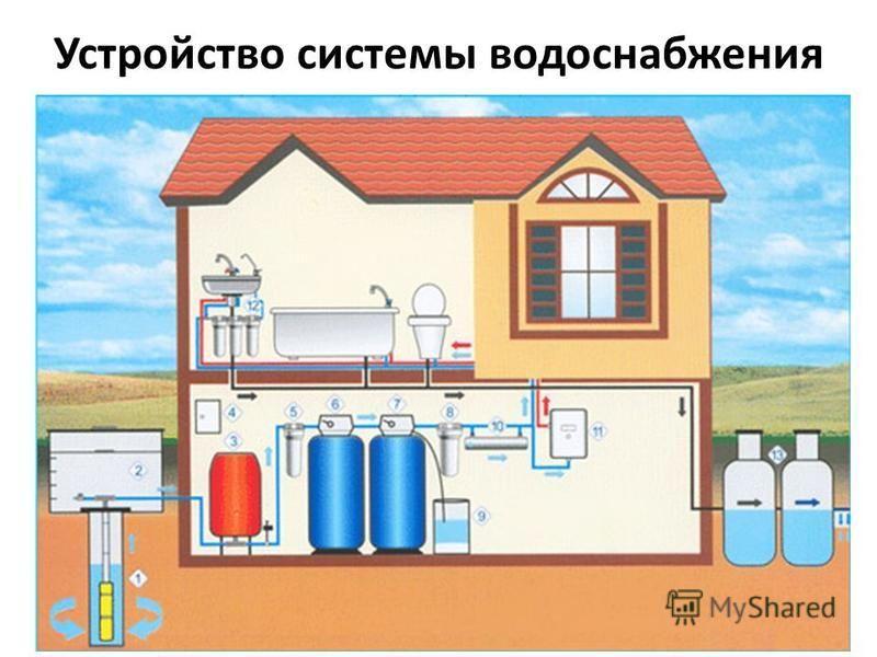 Устройство системы водоснабжения